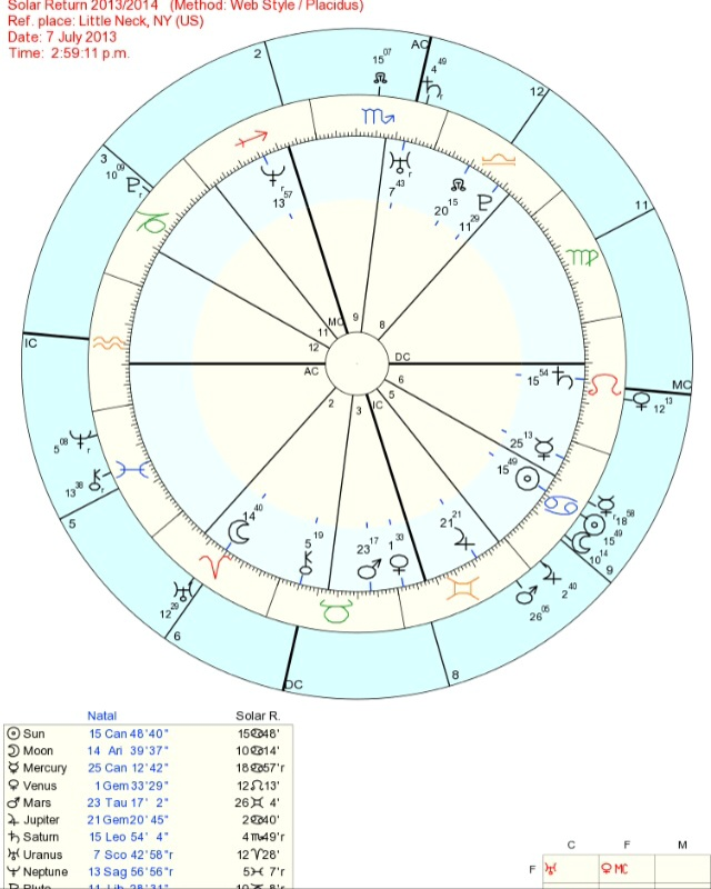 Solar Return Chart 9th house heavy – StarsMoonandSun
