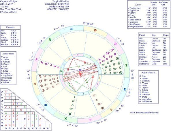 StarsMoonandSun | An Astrological Journey