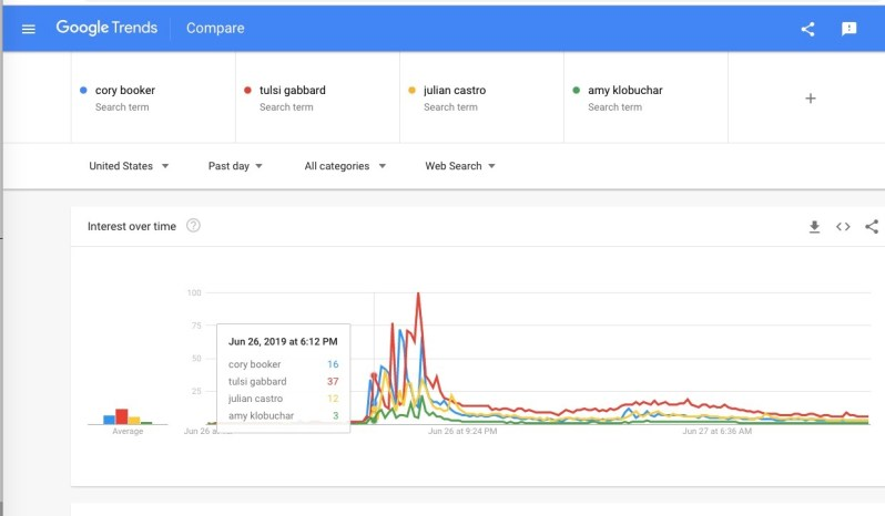 google trends clean