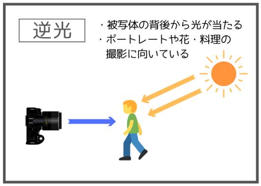 逆光の特徴