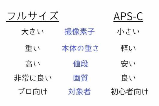 full-aps-c