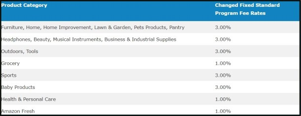 Amazon Associates New Commission Rates