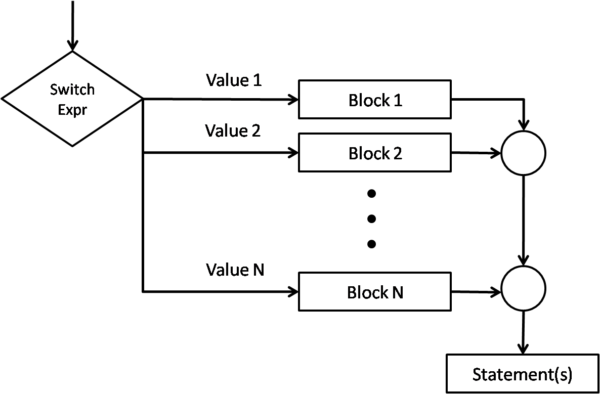 Control Statements In C