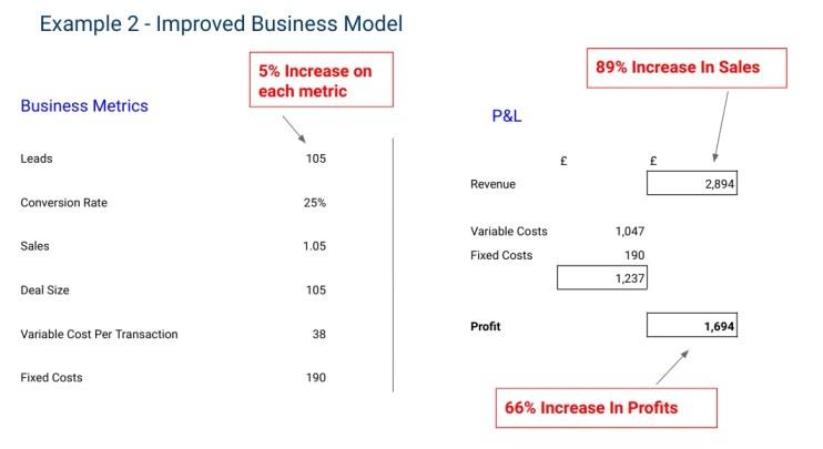 improved business model - Business Development Plan