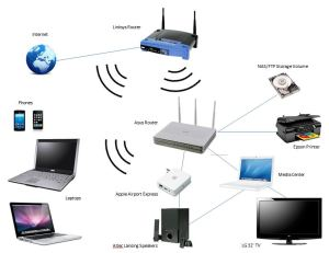 The Ultimate Home Network | SSB