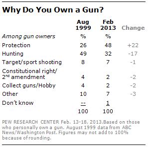 Why Own A Gun?