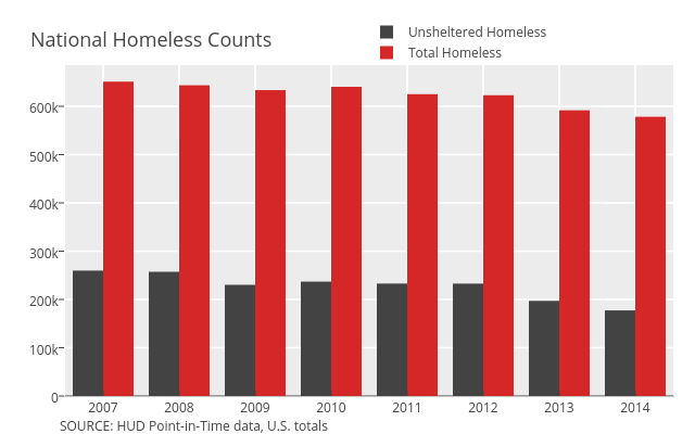 Homelessness Over Time - Homeless Sleep Directory