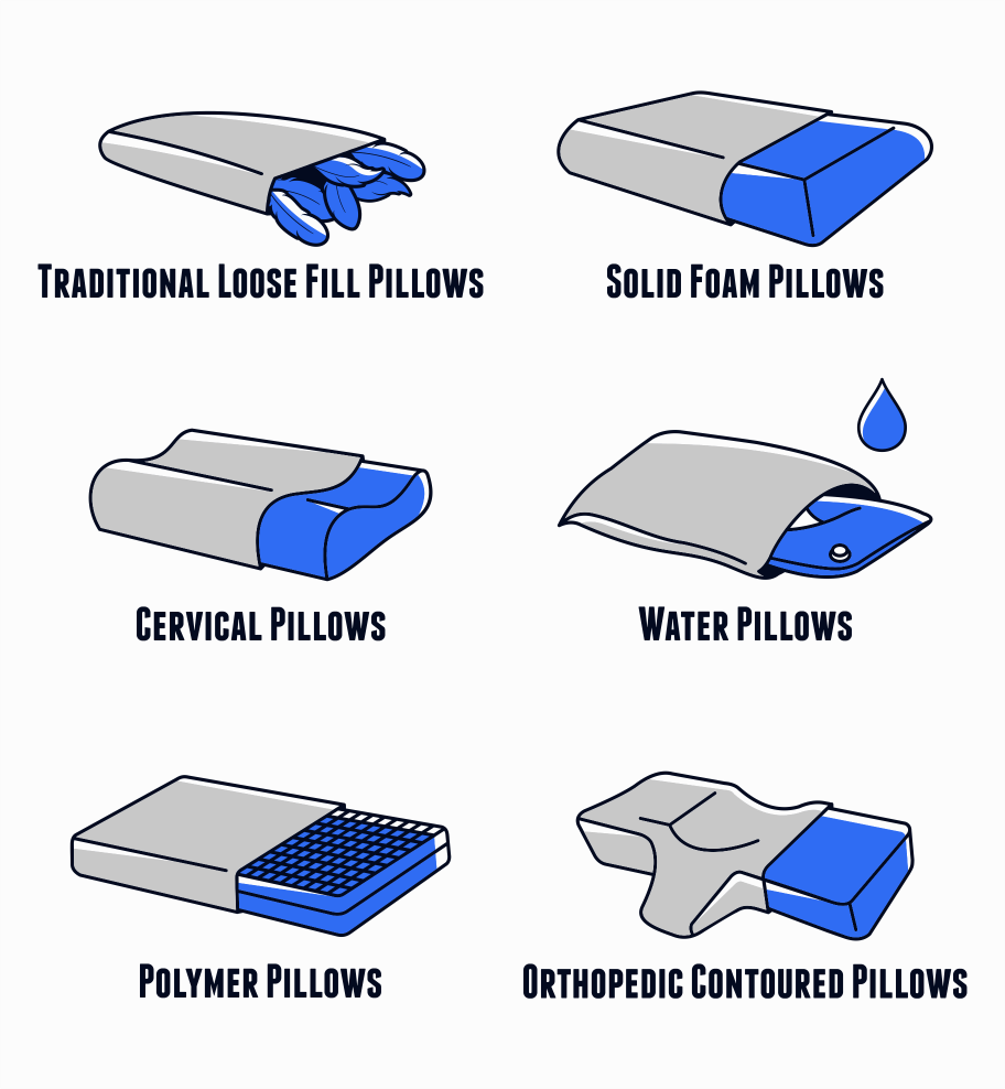 Types of Pillows - Best Pillows for Neck Pain