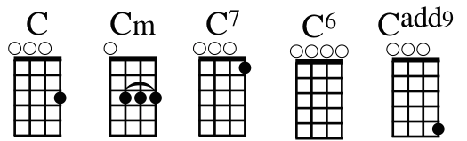 Ukulele ukulele chords b minor : Ukulele : ukulele chords riptide Ukulele Chords Riptide and ...