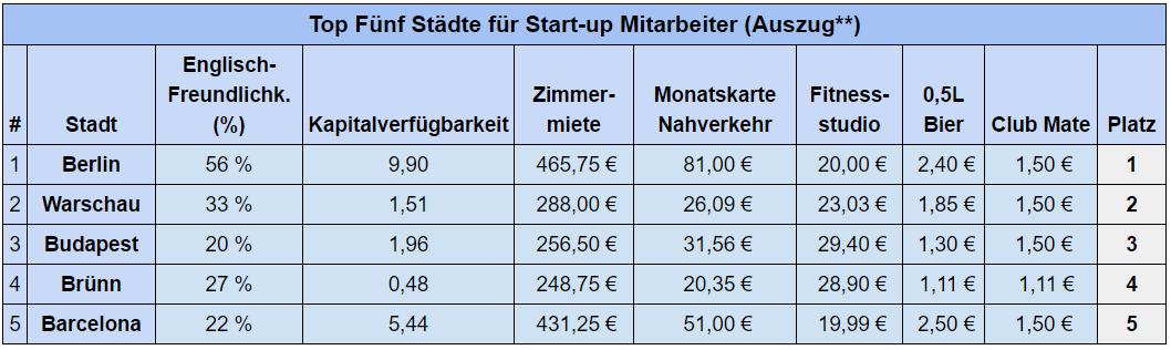 top-fuenf-staedte-fuer-startup-mitarbeiter