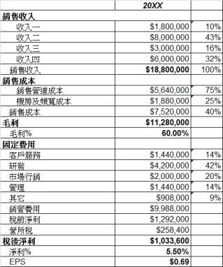 income stat sample
