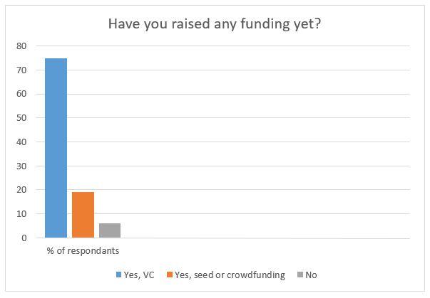 Funding yet