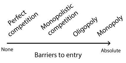 How to create Entry Barriers in your own Business - Blue Ocean Strategy