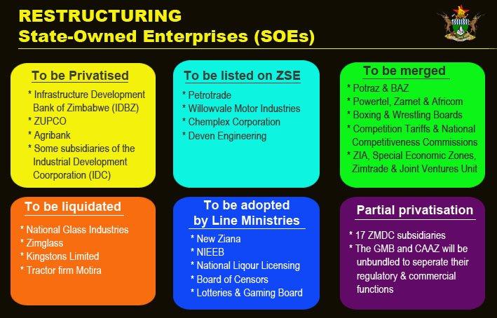 State Enterprises and Parastatals Reform Begins