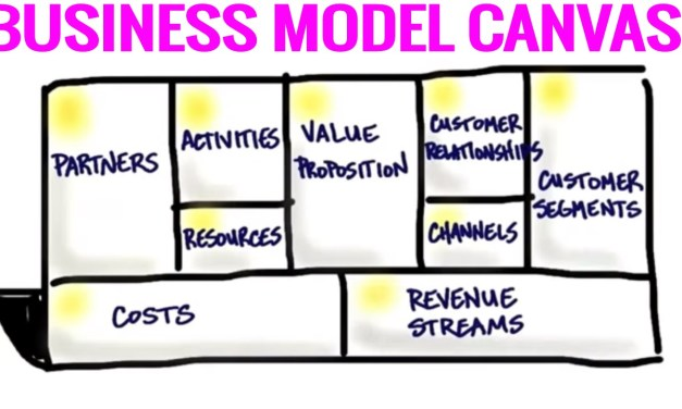 Understanding the Business Model Canvas