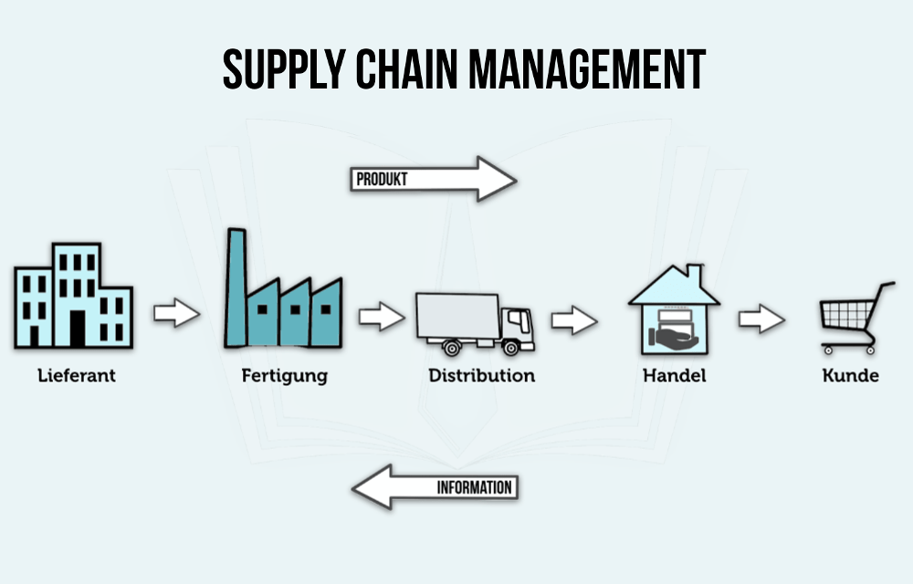 The Growing Importance Of Supply Chain In Business