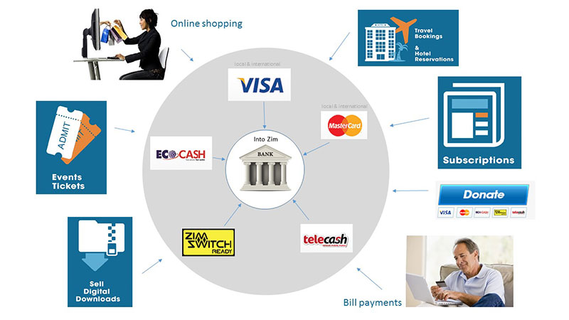 How to accept online payments using Paynow
