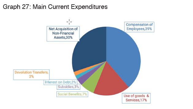 Zimbabwe budget