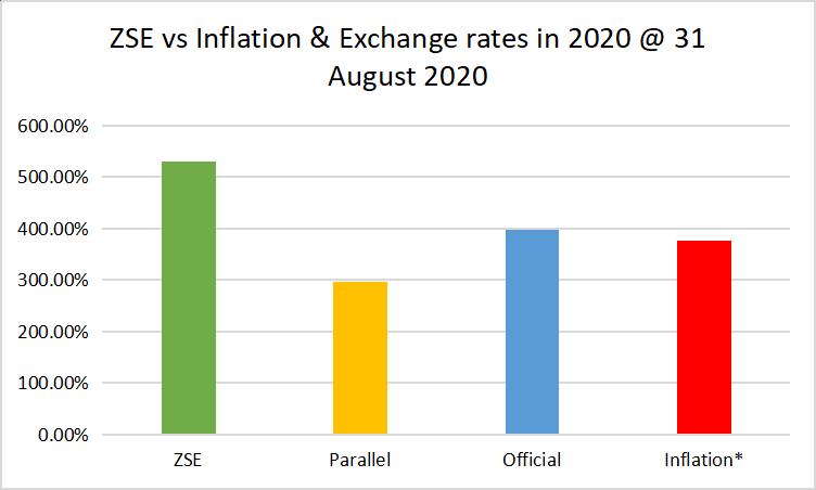 Zimbabwe Stock Exchange Returns