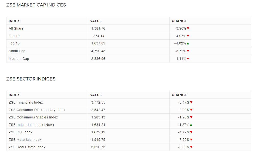 Zimbabwe Stock Exchange Indices