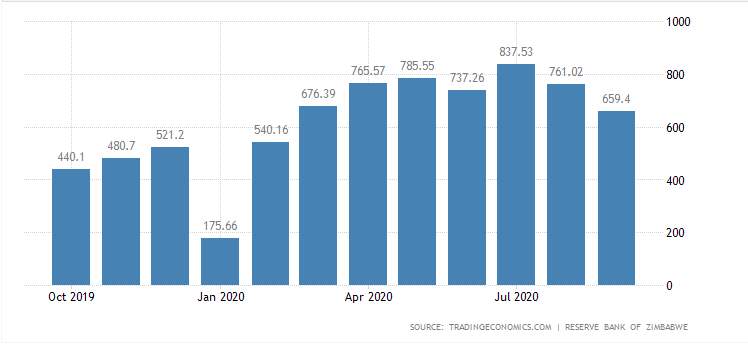 Zimbabwe inflation Latest