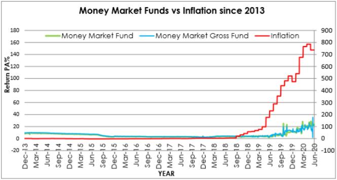 Old Mutual Unit Trusts Money market Fund