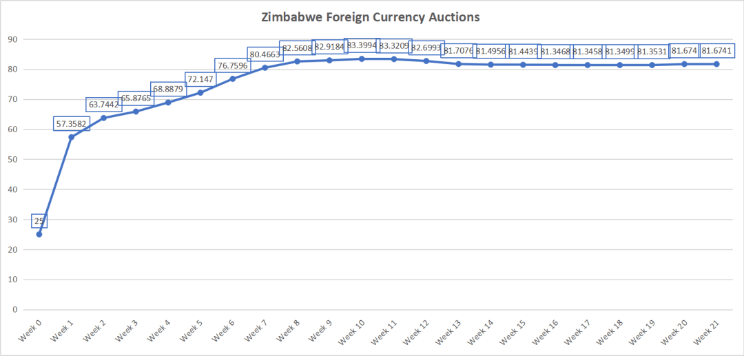 Zim dollar exchange rate