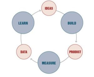 building-startup