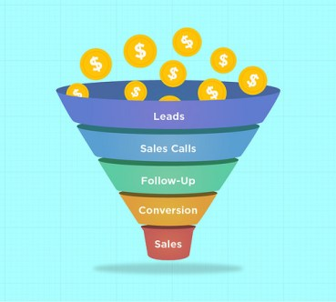 marketing and lead generation sales funnel