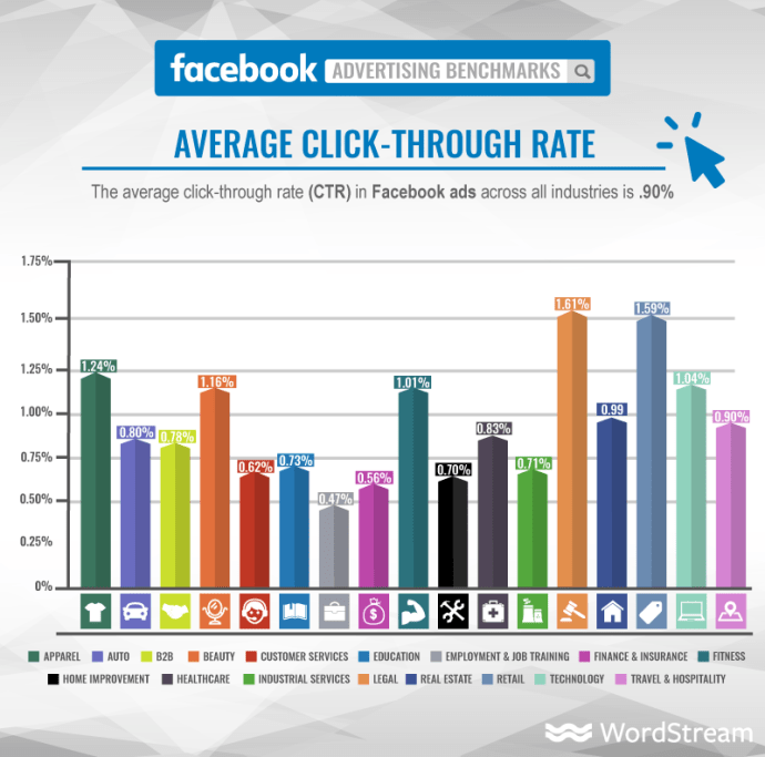 facebook ads average click-through rate