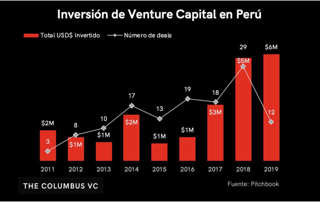 venture capital perú