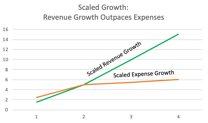 Chart: scaled growth - revenue growth outpaces expenses.