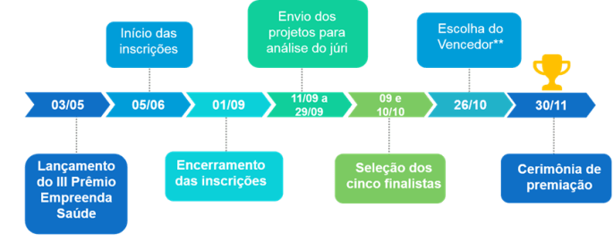 Cronograma EmpreendaSaúde