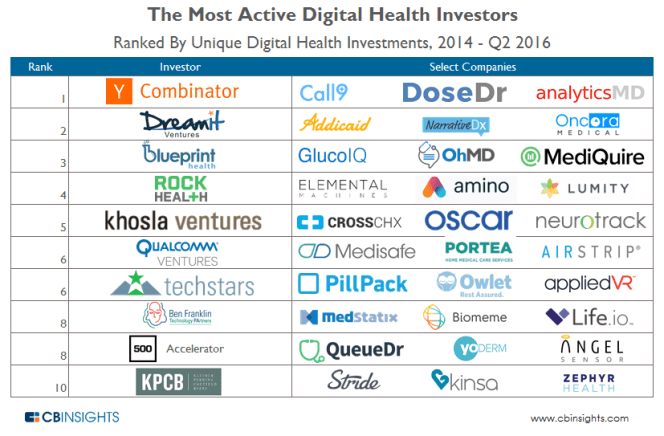 MostActive Digital Health Investors
