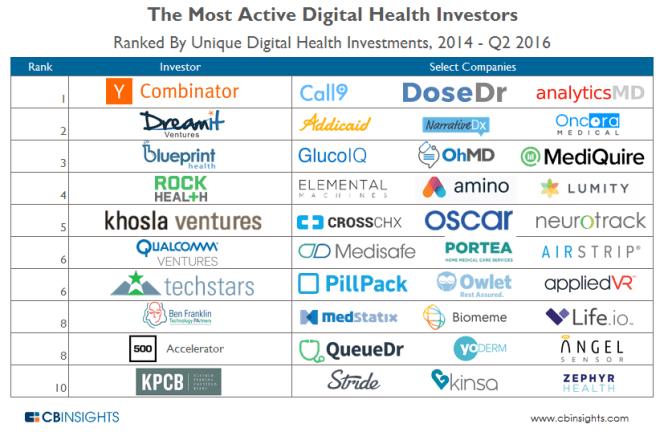 MostActive Digital Health Investors