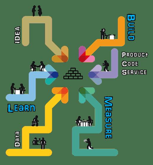 Build-Measure-learn-Startup-Shelter