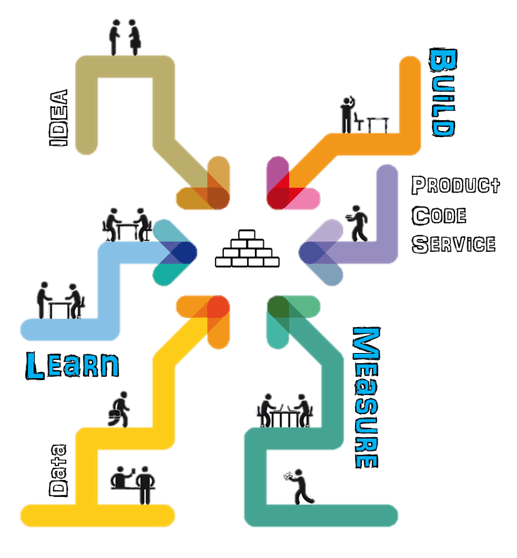 The Power of the Lean Method