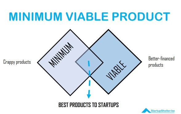 MVP-MINIMUM VIABLE PRODUCT