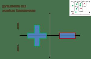 Business Model évaluation