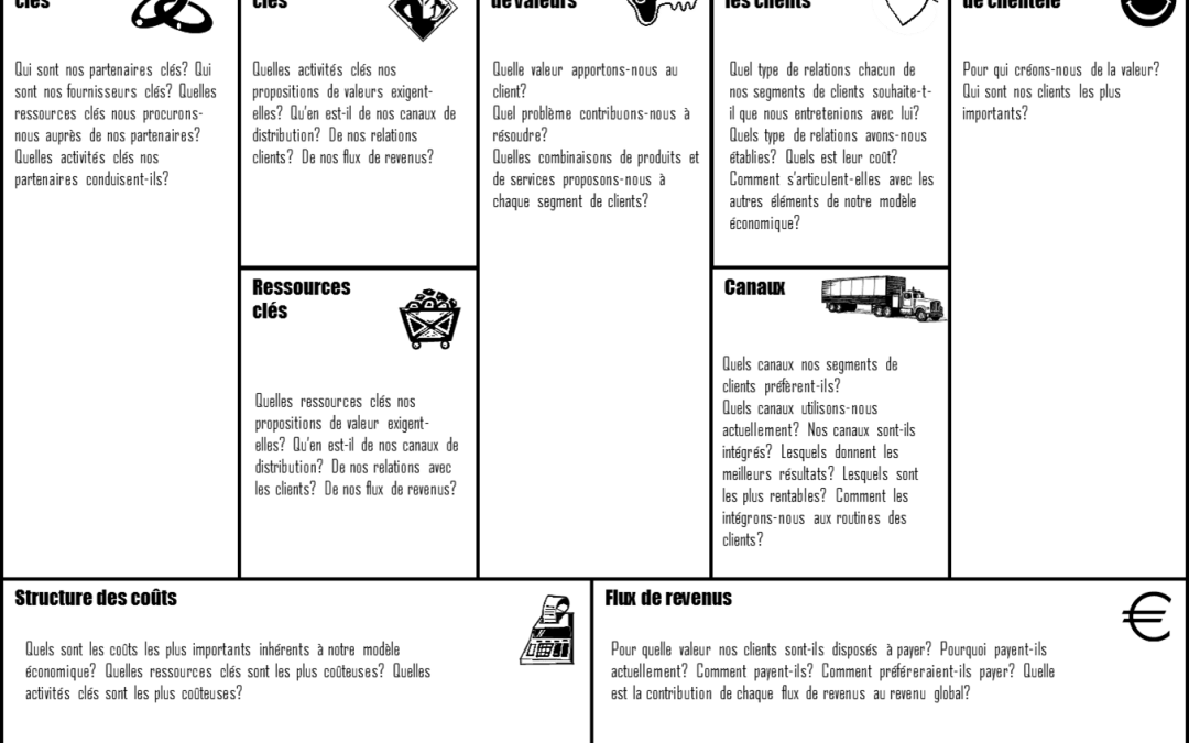 le business model canvas pdf