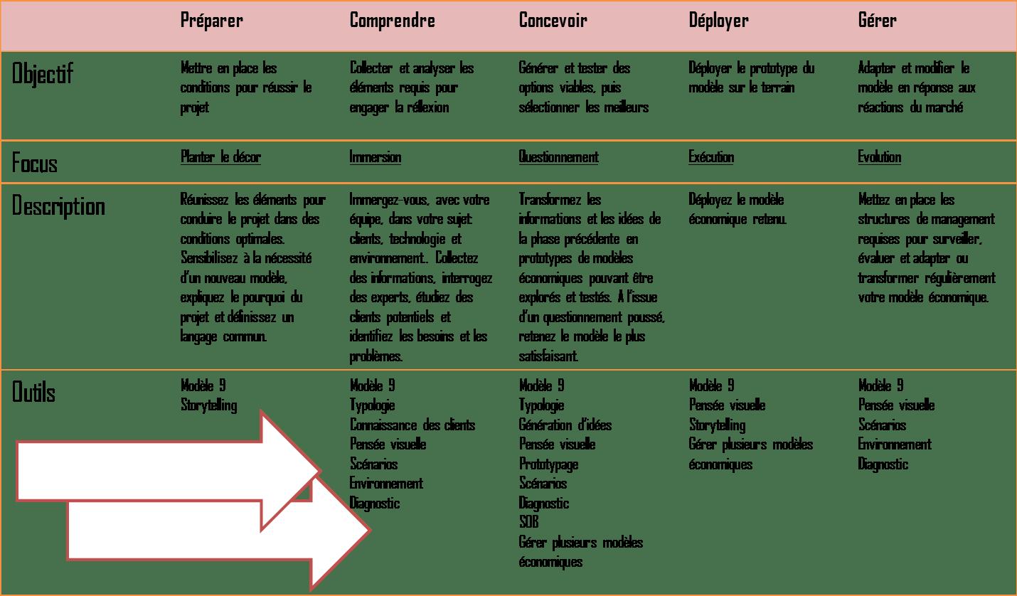 Comment faire un business plan ? Exemple de BP