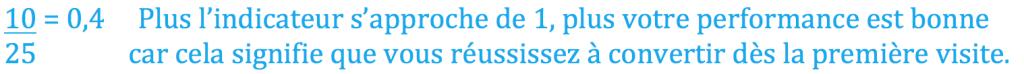 Taux-de-Conversion-Indicateur