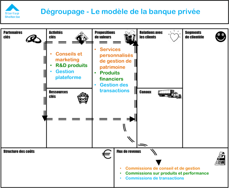 business-model-canvas-degroupage