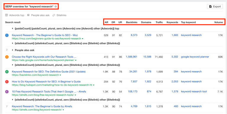 serp overview for keyword research in ahrefs