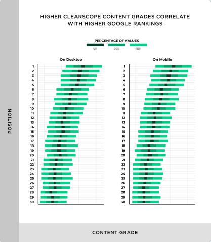 correlation between content grade and google rankings