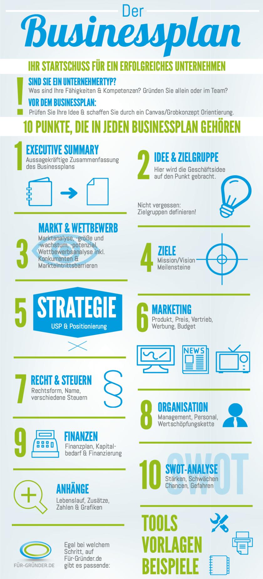 Infografik Businessplan