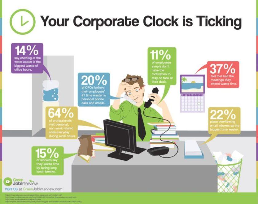 Arbeitszeitfresser (Bild: GreenJobInterview)