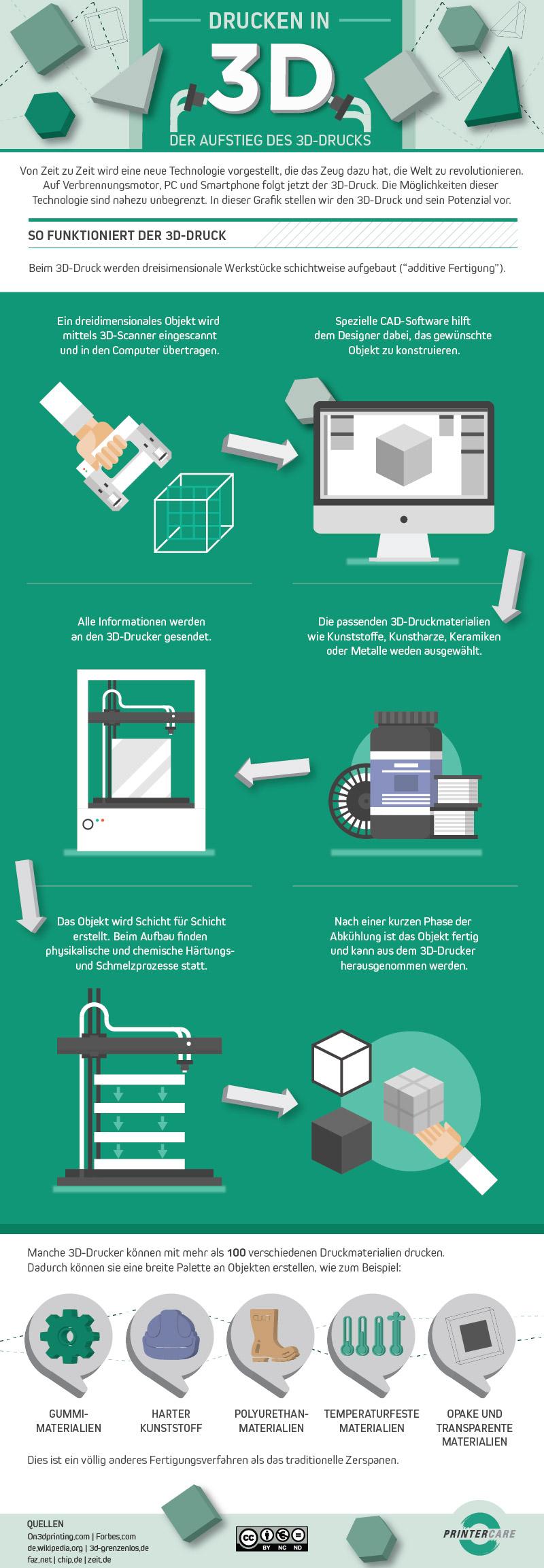 Infografik - So funktioniert 3D Druck (Bild: PrinterCare)