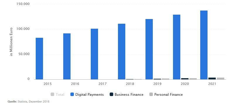 Infografik FinTech (Bild: Statista)