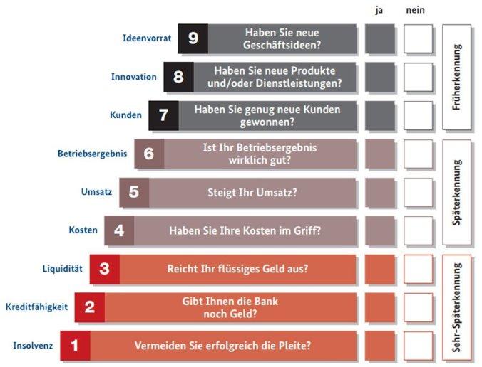 Schaubild Früherkennungstreppe (Bild: BMWi)